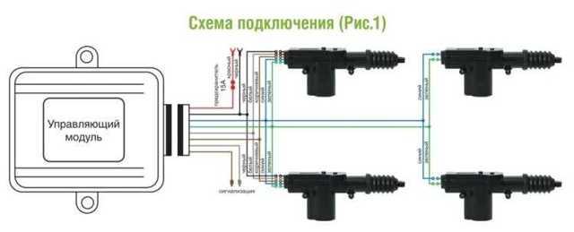 Центральный замок: как работает, установить своими руками (схема)