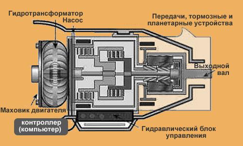 Коробка автомат: устройство, принцип работы