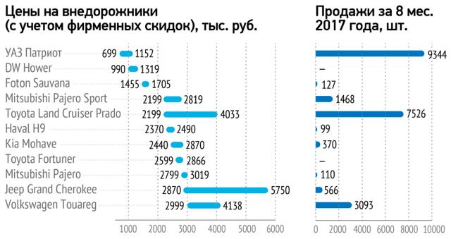 Список рамных внедорожников для России