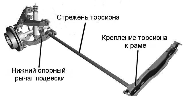 Торсионная подвеска: принцип работы, видео
