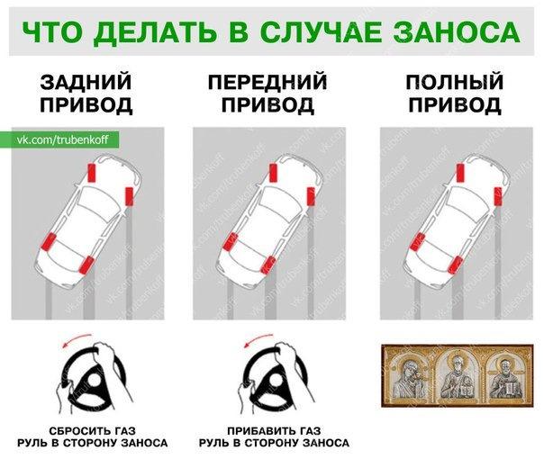 Занос автомобиля: переднеприводного, заднеприводного, действия