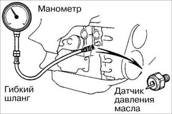 Как проверить масляный насос: дефектовка, проверка редукционного клапана маслонасоса двигателя. Какое должно быть давление масла на холостых, измерение манометром